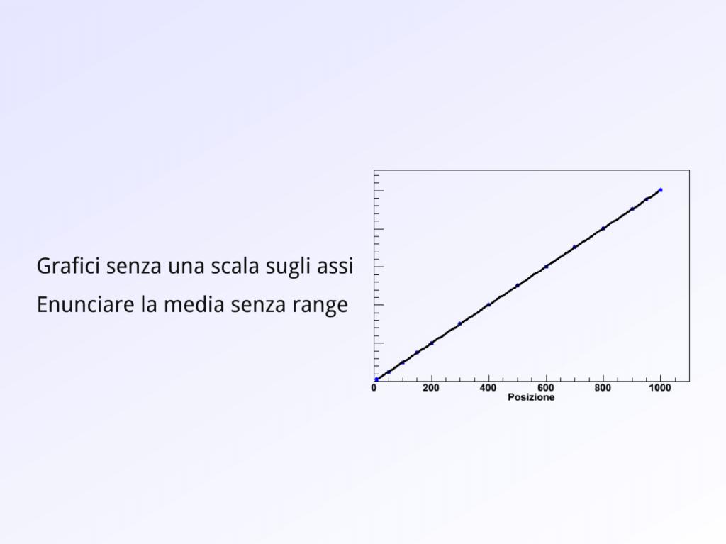 Grafici incompleti