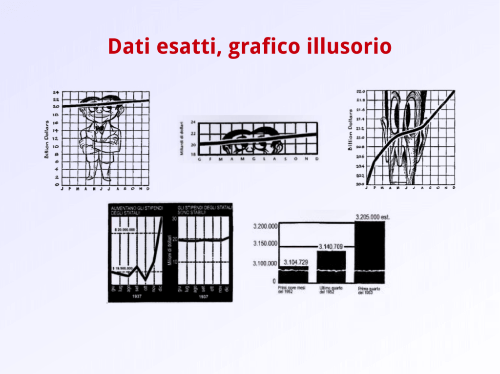 Grafici illusori
