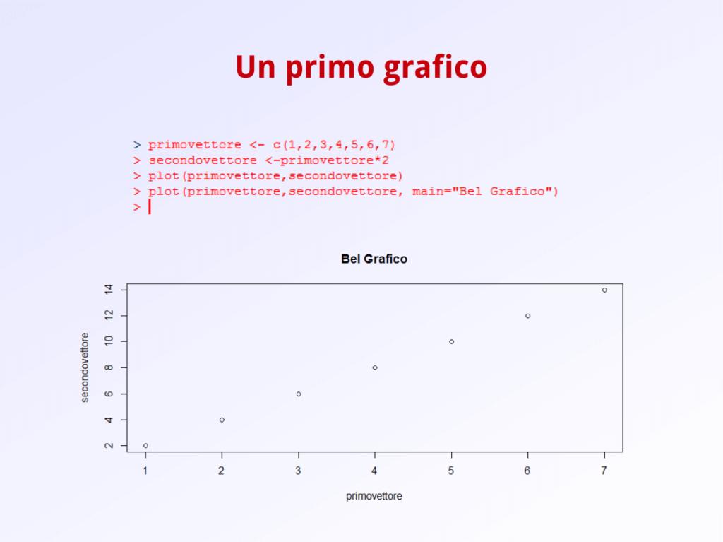 Un primo grafico